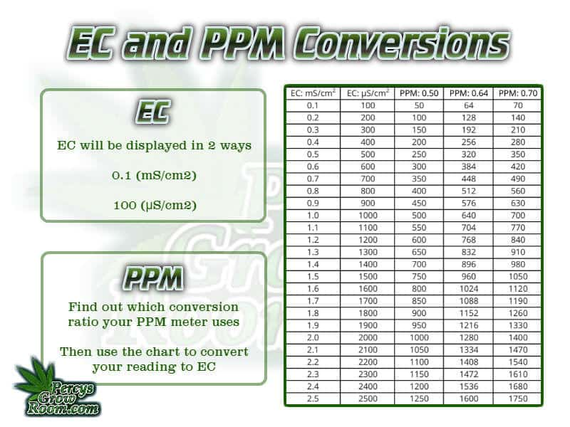 PPM to EC conversion charts, what EC meter to buy for growing cannabis, , best ph tester, beginners guide to growing weed, how to grow weed for personal use, cannabis plant deficiency, how to germinate cannabis seeds, where to buy cannabis seeds, best weed growers website, Cannabis Growers forum, weed growers forum, How to grow legal cannabis, a step by step guide to growing weed, cannabis growing guide, tips for marijuana growers, growing cannabis plants for the first time, marijuana growers forum, marijuana growing tips, cannabis plant problems, cannabis plant help, marijuana growing expert advice