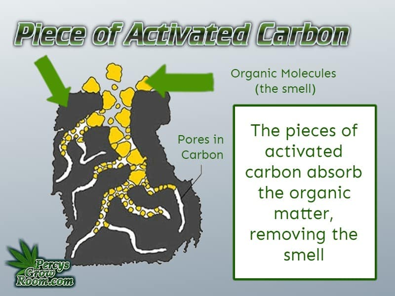 how activated carbon works, percys grow room,