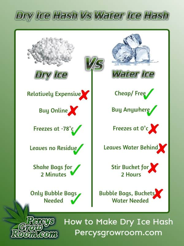 dry ice hash vs water ice hash chart, percys grow room, cannabis growing forum and website