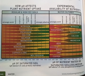 pH nute availability chart   Jorge Cervantes