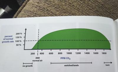 CO2 Enrichment Graph