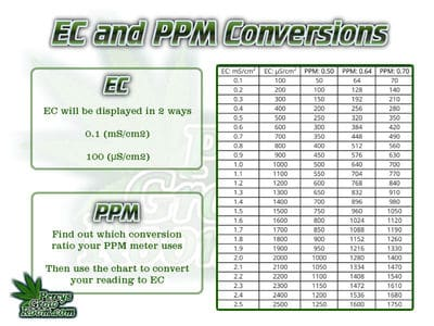 ppm to EC conversion chart