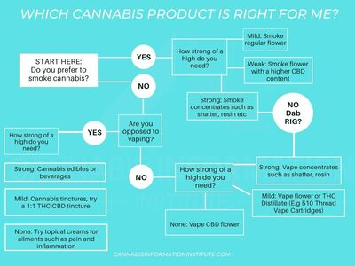 Which Cannabis Product is Right for Me   Choosing a Cannabis Product