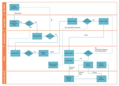 pict  deployment flowchart trading process diagram   deployment flowchart.png  diagram flowchart example